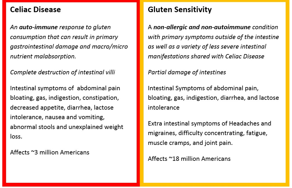 celiac - gluten - science based nutrition
