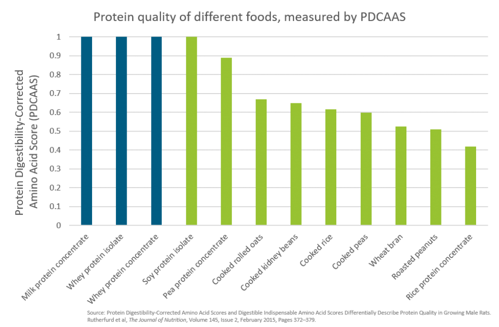 Chart showing protein quality of different animal and plant protein sources
