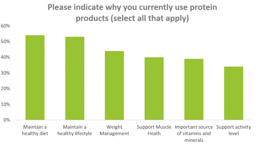 Graph showing reasons people consume protein products