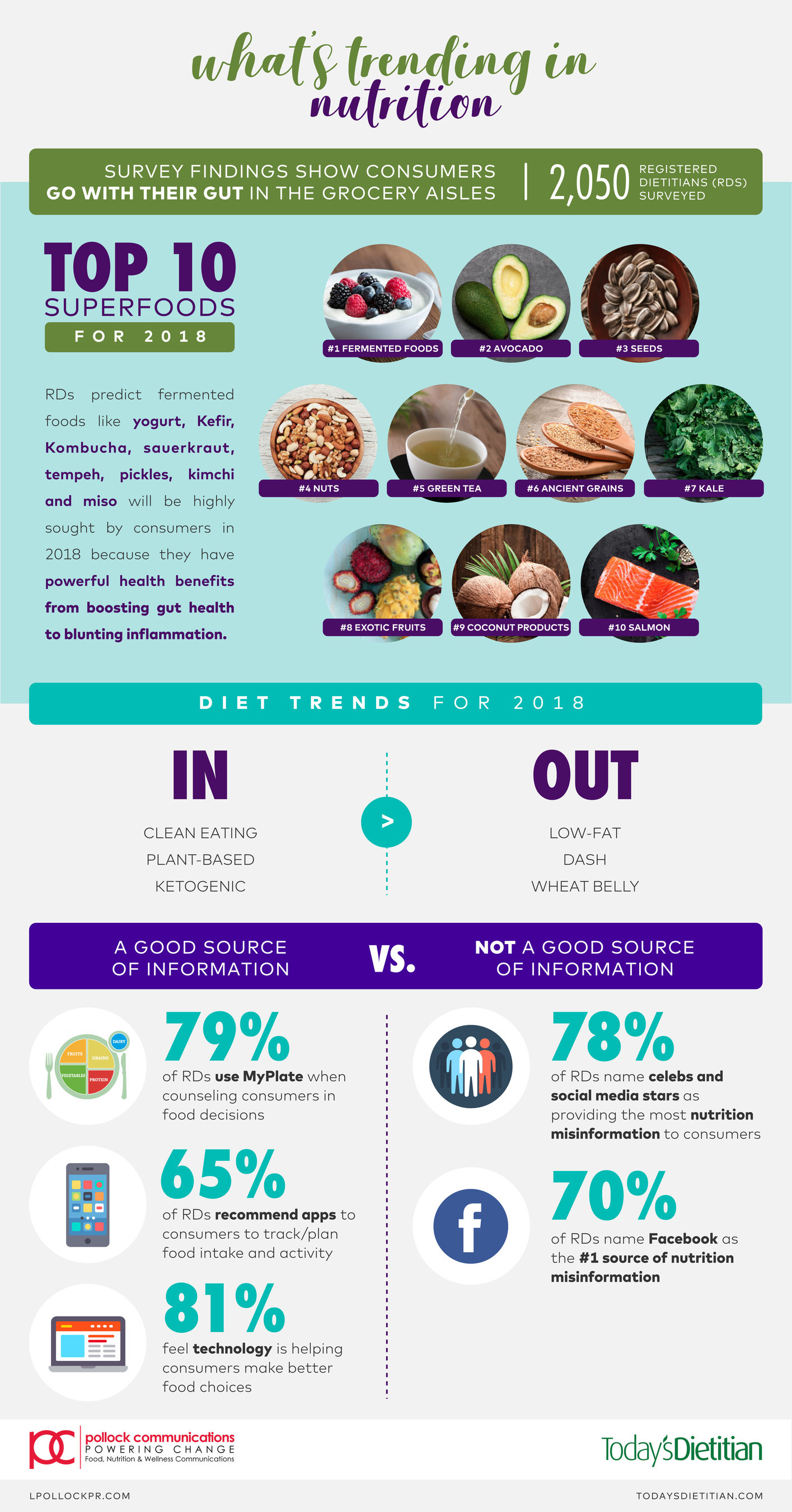 What's trending in nutrition infographic