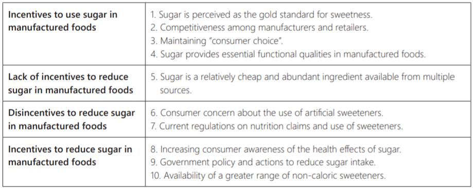 WHO findings on incentives and disincentives to reduce sugar in supply chain