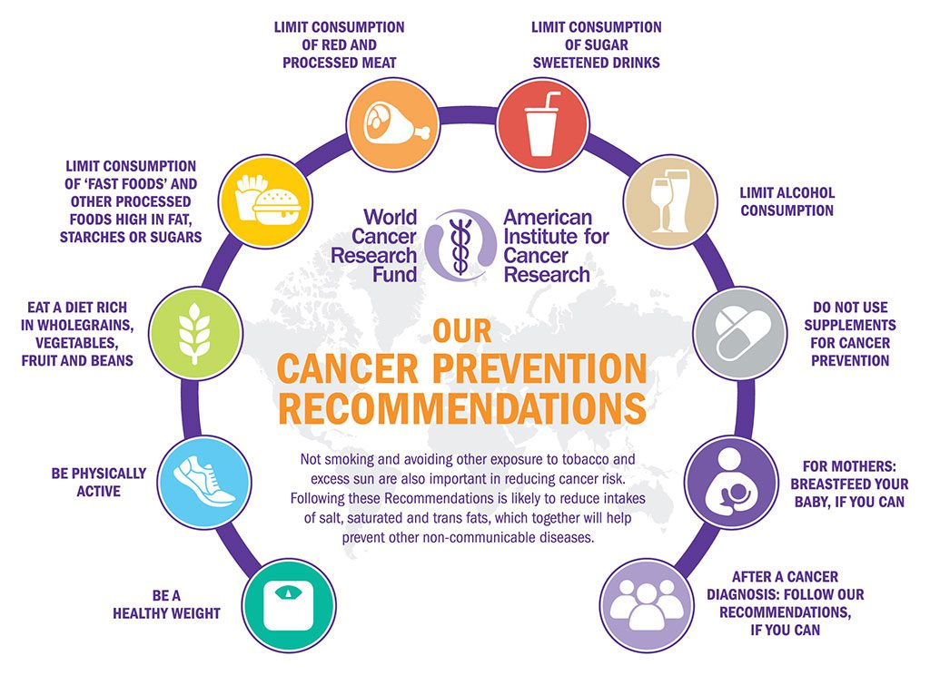 What is the lifestyle disease of cancer