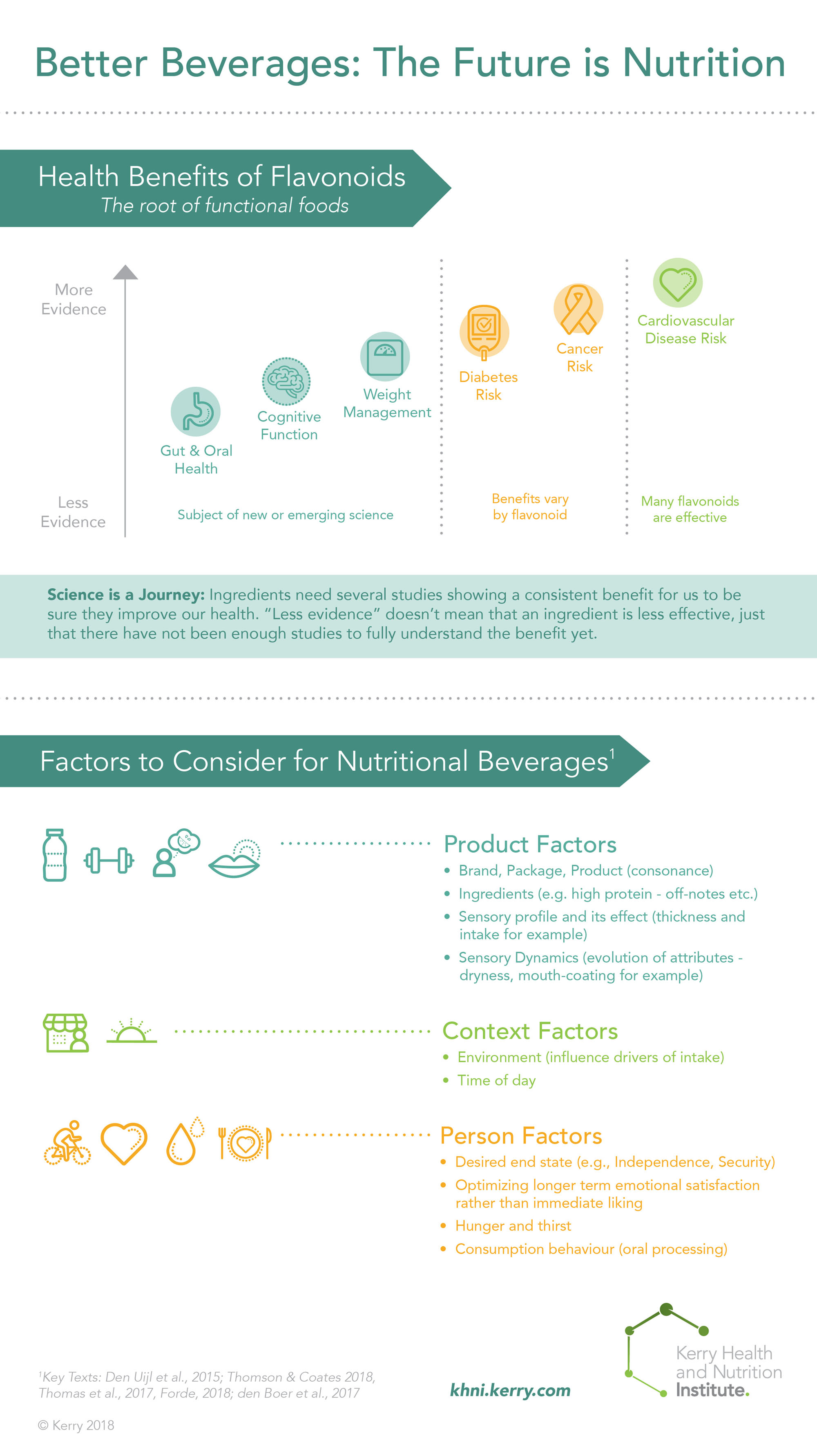 Infographic showing level of evidence supporting different phytochemicals, and sensory factors to consider when creating beverages