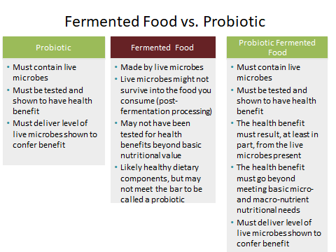Health Benefits of Prebiotics ...