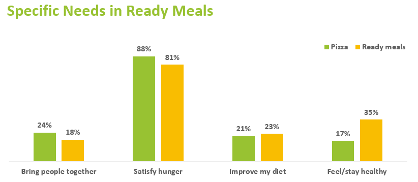 Graph showing consumer priorities when consuming pizza and ready meals