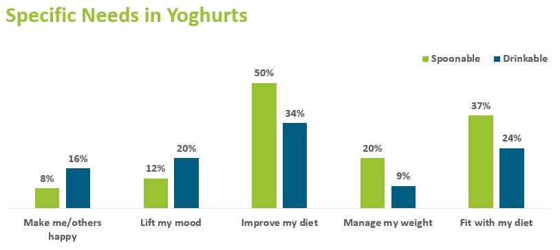 Graph showing consumer needs when consuming yoghurt