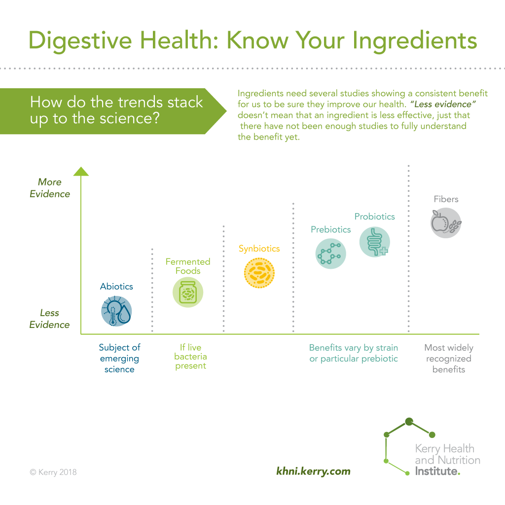 Infographic showing different digestive health ingredients and the scientific evidence behind them