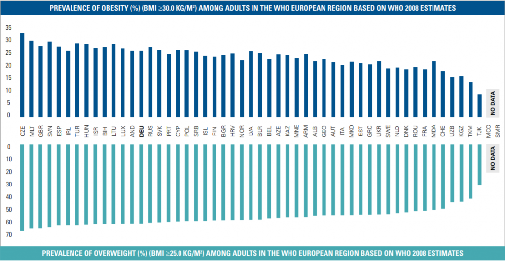 Chart showing overweight and obesity prevalence across EU countries