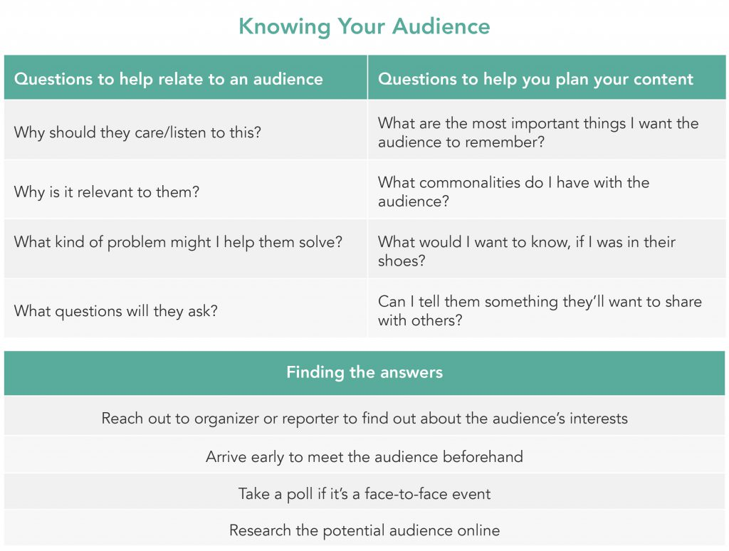 Table of tips for knowing your audience