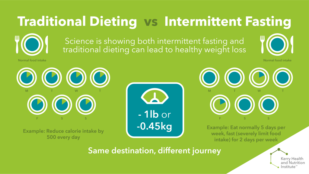 Infographic showing how intermittent fasting and traditional dieting can lead to the same weight loss