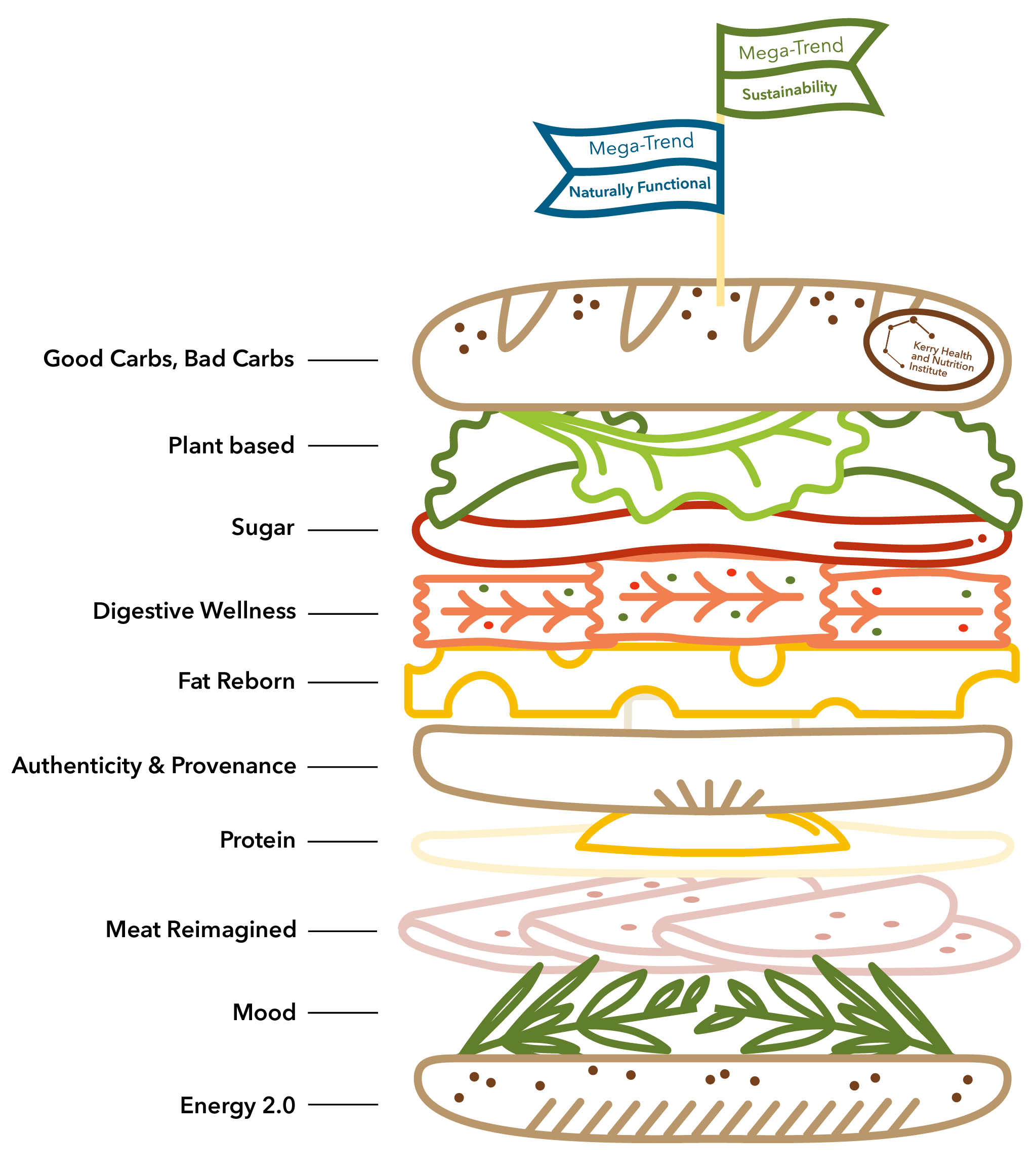 Image of sandwich with each layer representing a key trend