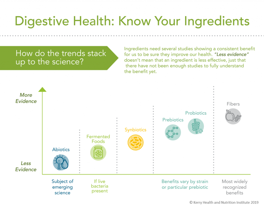 Infographic showing science associated with different digestive health ingredients