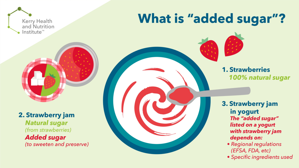 Infographic showing examples of when strawberries are natural or added sugar