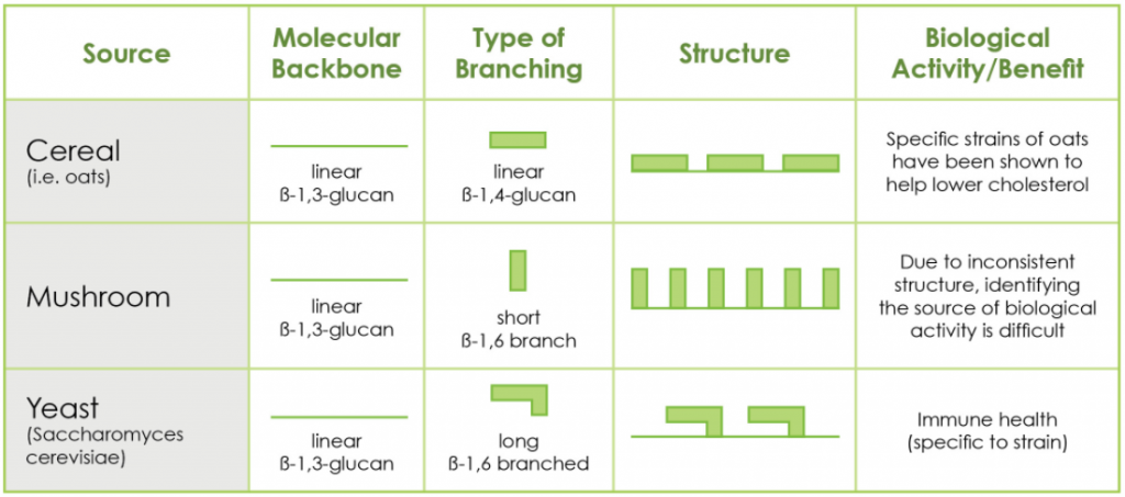 Chart showing how different beta glucan structures are linked to different health benefits